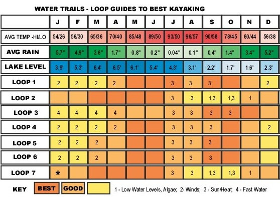 Chart of best times for kayaking at Clear Lake